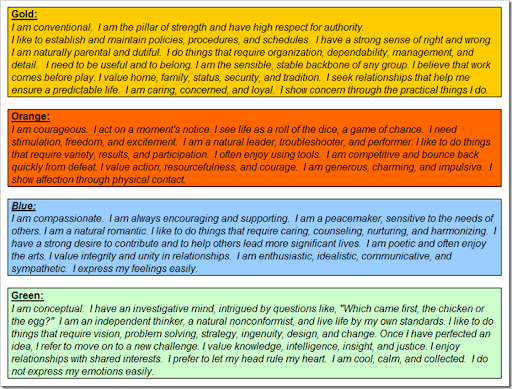 image about True Colors Personality Test Printable identified as 308 These days: Genuine Hues Profile Content material