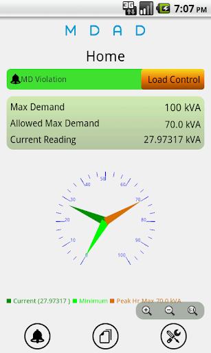 Meter Data Alarm Device MDAD