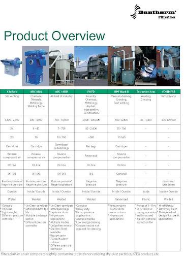 Dantherm Dust Collector Automech Handling Pte Ltd