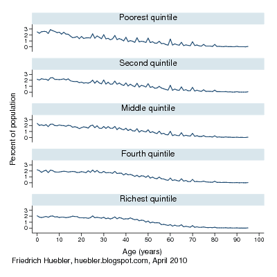 Line graph with age distribution in survey data from Indonesia by single-year age group and household wealth quintile