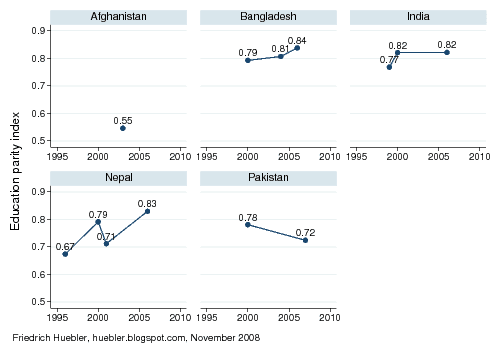 Trend lines with Education Parity Index values between 1996 and 2007