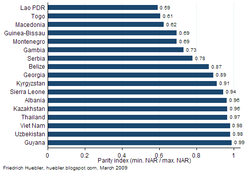 Bar graph showing primary school parity index in 17 countries