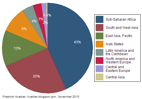 Pie chart with regional distribution of children out of school in 2007