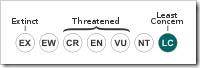IUCN-Least-Threatened