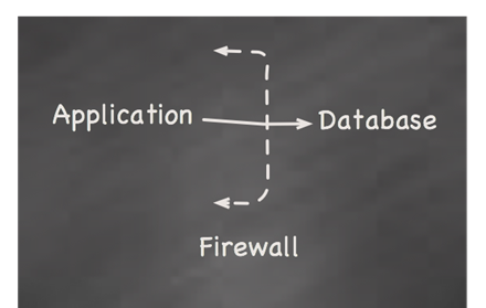 [app-database-firewall[4].png]