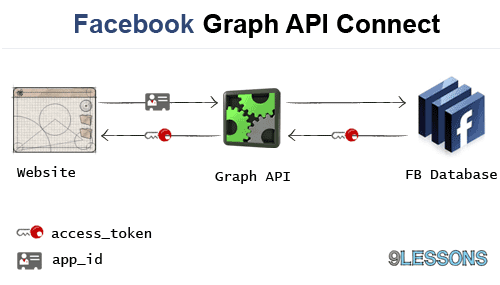 Facebook Graph API connection PHP