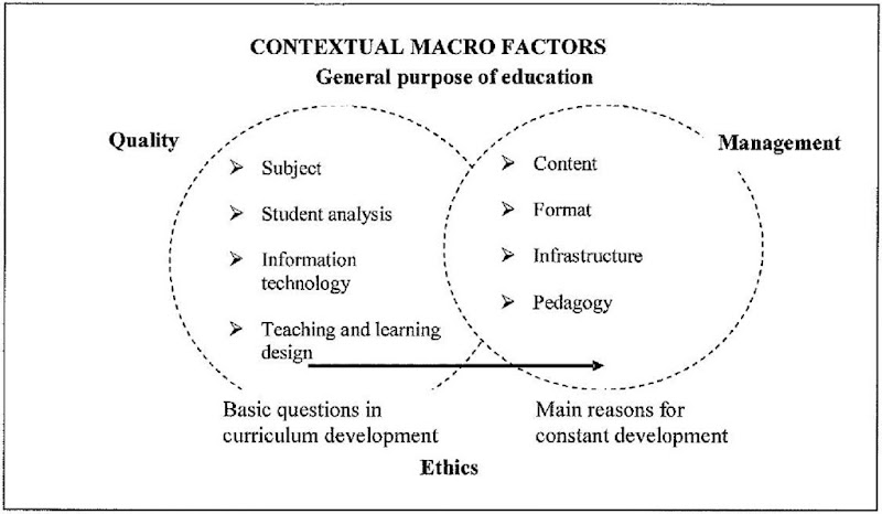 Micro And Macro Level Issues In Curriculum Development Information Science