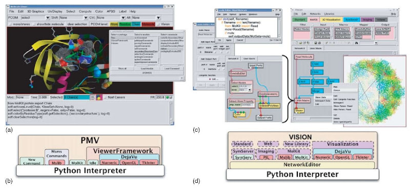 Using the Python programming language for bioinformatics