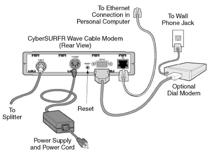 a basic bidirectional internet connection via a cable modem
