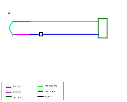 fuel system design: fpr before or after the rail