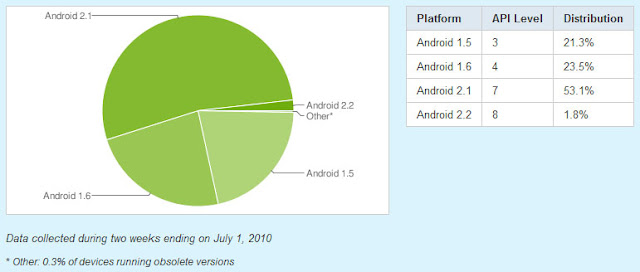 Android OS Chart / 1. Juli 2010