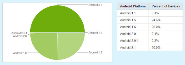 Android OS Chart / 16. Juni 2010