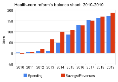 health-care_reform's_balance_sheet_2010-2019-thumb-454x316.png
