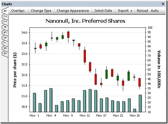 Candlestick chart with bar chart overlay