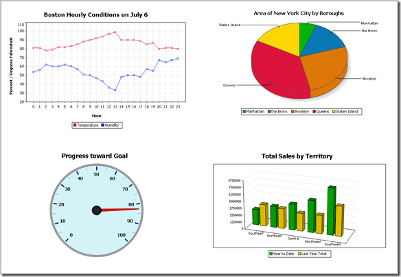 Charts created with the Altova MissionKit v2011
