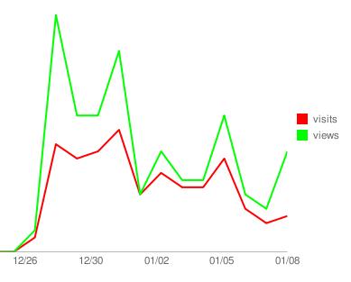 sharega-graph