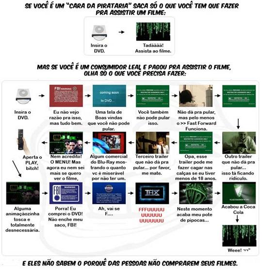 """A diferença entre o DVD """"Pirata"""" e o """"Original"""""""