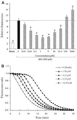 Potentiel antioxydant du Trolox contre le t-BuOOH et le AAPH