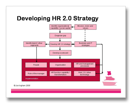 Hr 2 0 strategy strategic human capital management hcm for Human capital strategic plan template