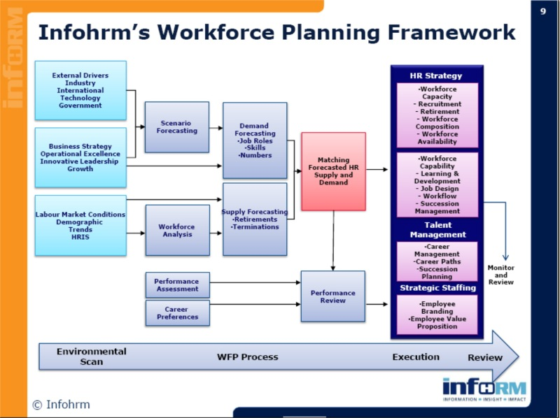 human capital planning template developing your 2010 human capital talent workforce