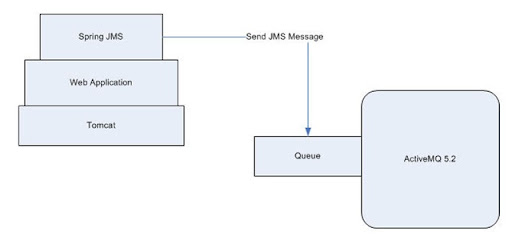Sending JMS message to ActiveMQ using Spring 2 5 from a web