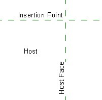 host location