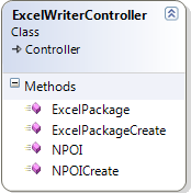 Excel Writer Controller