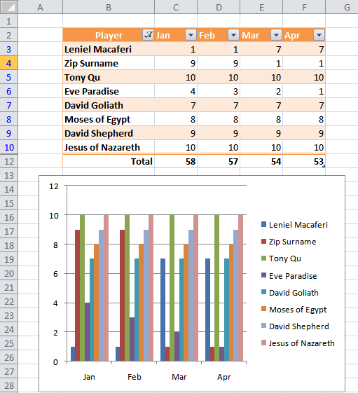 NPOI with Excel Table and dynamic Chart - Chart updated automatically/dynamically