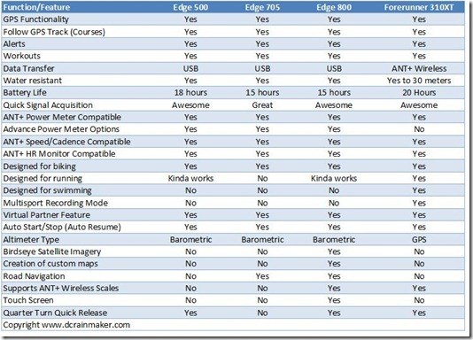 Garmin Comparison Chart 2012 - Brochure listing page 11 40