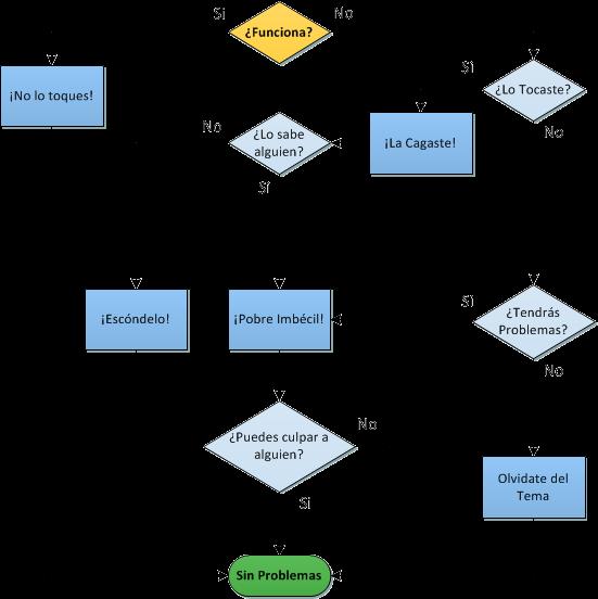 https://lh3.ggpht.com/_X50-IEju6Wc/TJooDjpMU_I/AAAAAAAAGdI/i5VRXC_9l_U/s1600/diagrama+de+flujos+para+resolver+problemas.png