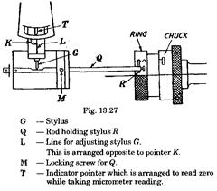 Measurement of Various Elements of Thread (Metrology)