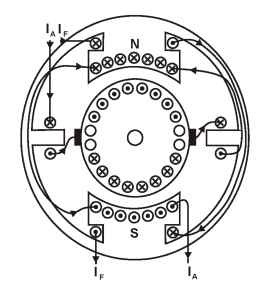 dc motors general principles of operation motors and drives Motor Reversing Drum Switch Wiring Diagram armature and field connections