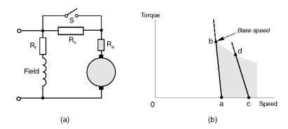 SHUNT, SERIES AND COMPOUND MOTORS (Motors And Drives)
