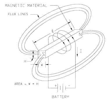 Magnetic Materials Electric Motors