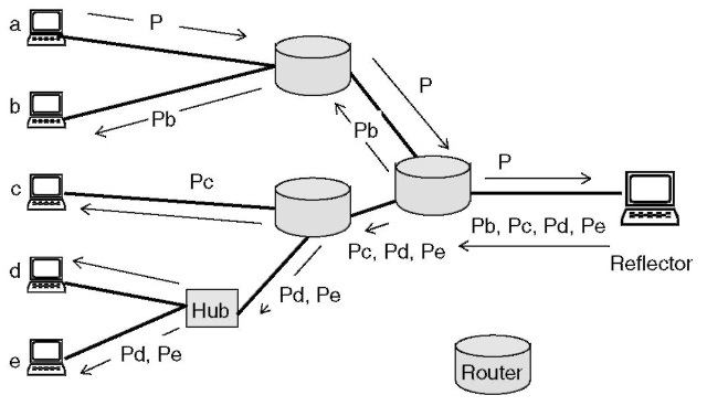 When to use multicast routing (VoIP)