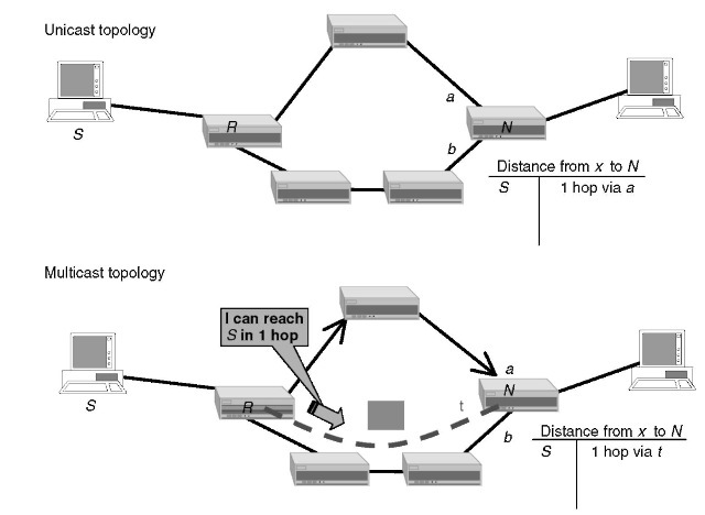 Multicast-routing protocols (VoIP)