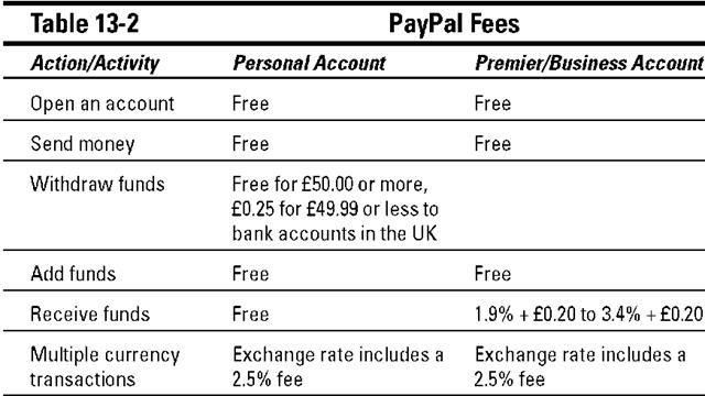 Payment methods on Ebay