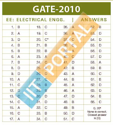 GATE 2010 Electrical Engg