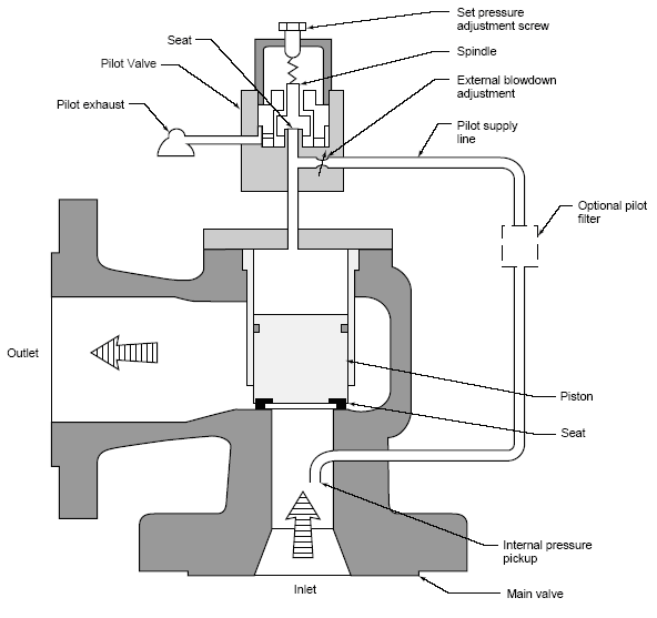 Chemical process technology visualise pressure safety