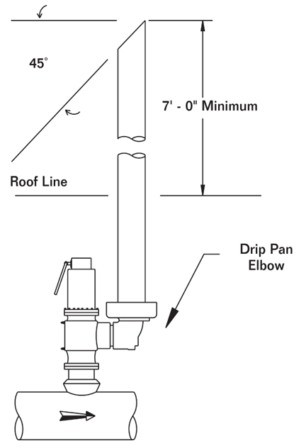Chemical Amp Process Technology Drip Pan Elbow