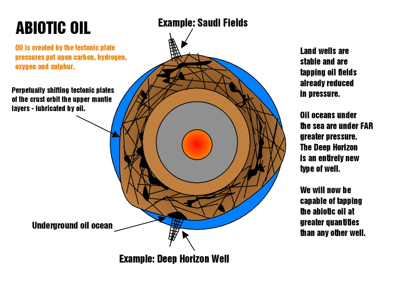 Abiotic Oil,fossil fuel, peak oil, atheists