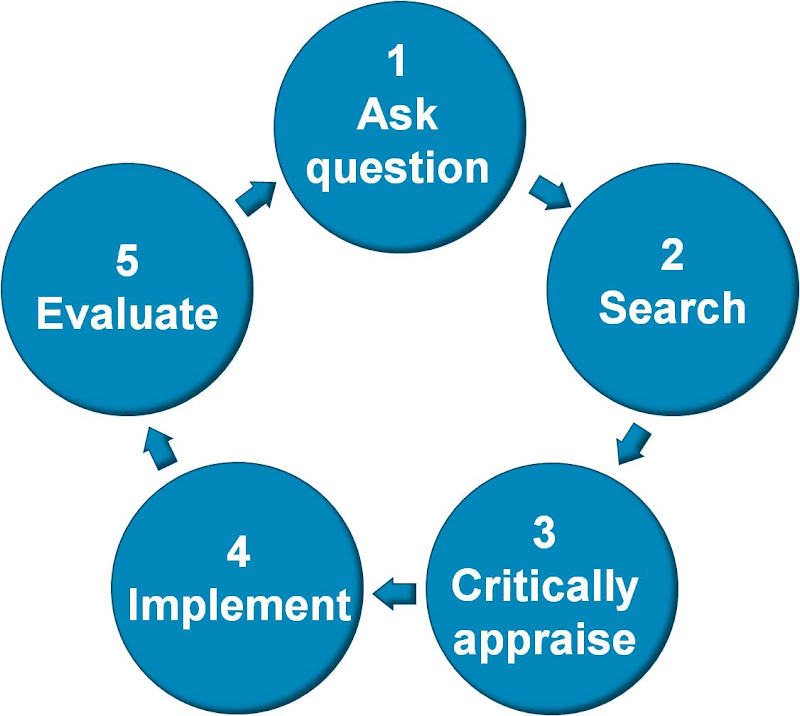 5 steps of evidence based practice