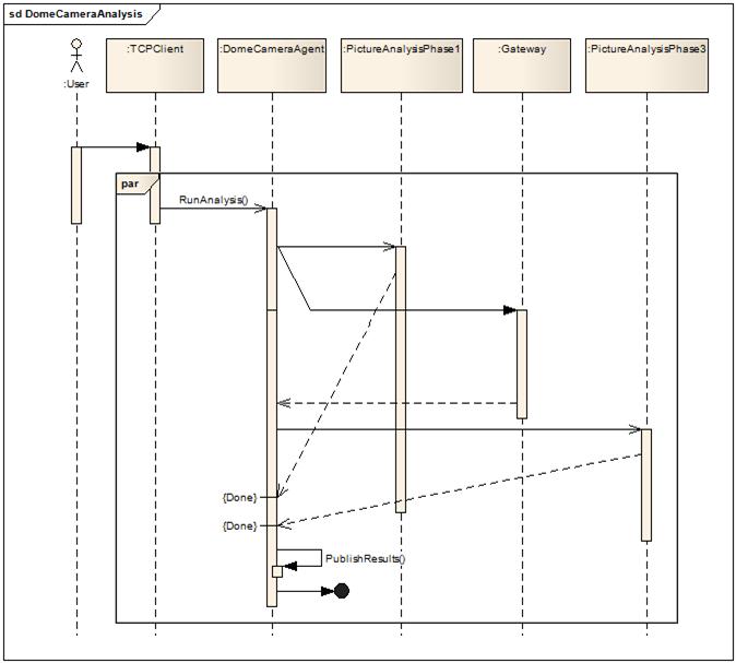 Design Codes: UML Activity Diagram - Modeling Parallel ...