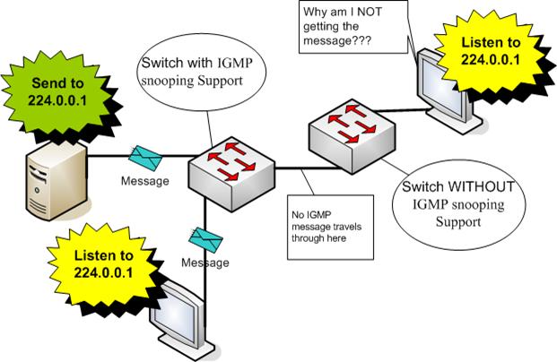 Design Codes: Multicast Addressing Pitfalls