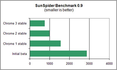 Chrome3stableSunSpider