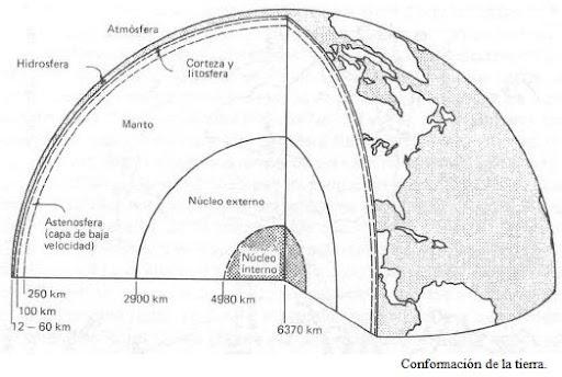 Estructura Interna De La Tierra Para Dibujar Imagui