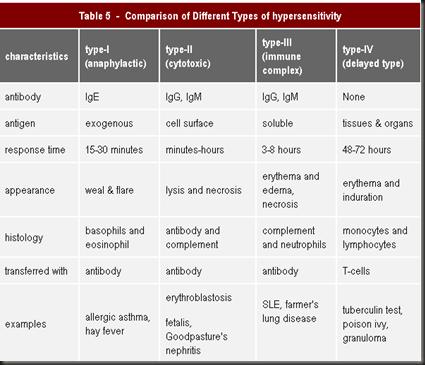 Nursing Articles: Hypersensitivity