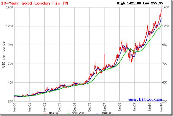 Gold Rate Chart Last 10 Years Caska