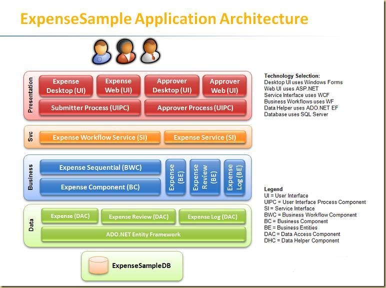 LayerSample-App-Arch-Diagram-Jan-2009