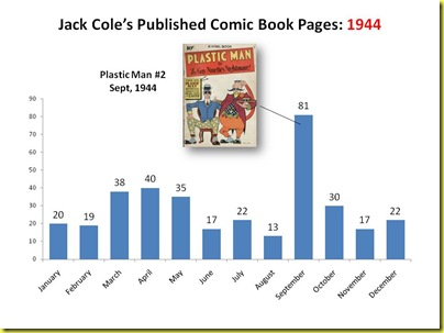 Jack Cole's Published Comic Book Pages 1944